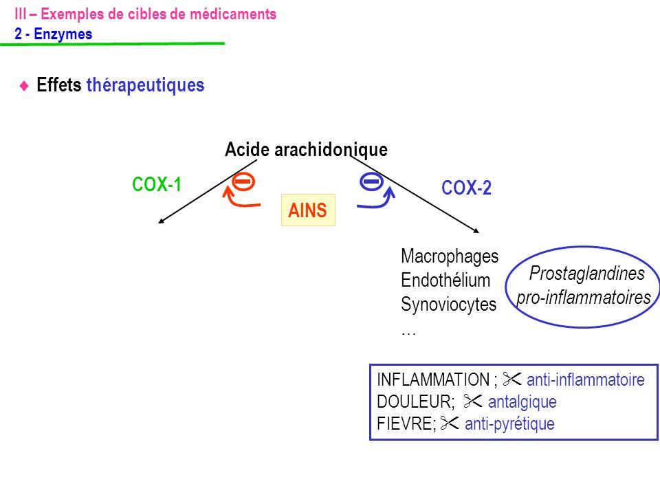 III – Exemples de cibles de médicaments 2 - Enzymes Macrophages Endothélium Synoviocytes … Prostaglandines pro-inflammatoires INFLAMMATION ;  anti-in