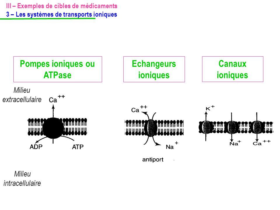 Milieu extracellulaire Milieu intracellulaire Pompes ioniques ou ATPase Echangeurs ioniques Canaux ioniques III – Exemples de cibles de médicaments 3