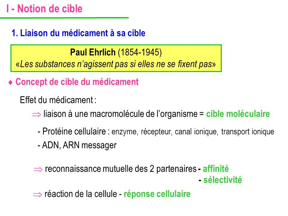 Paul Ehrlich (1854-1945) « Les substances n'agissent pas si elles ne se fixent pas »  Concept de cible du médicament Effet du médicament :  liaison