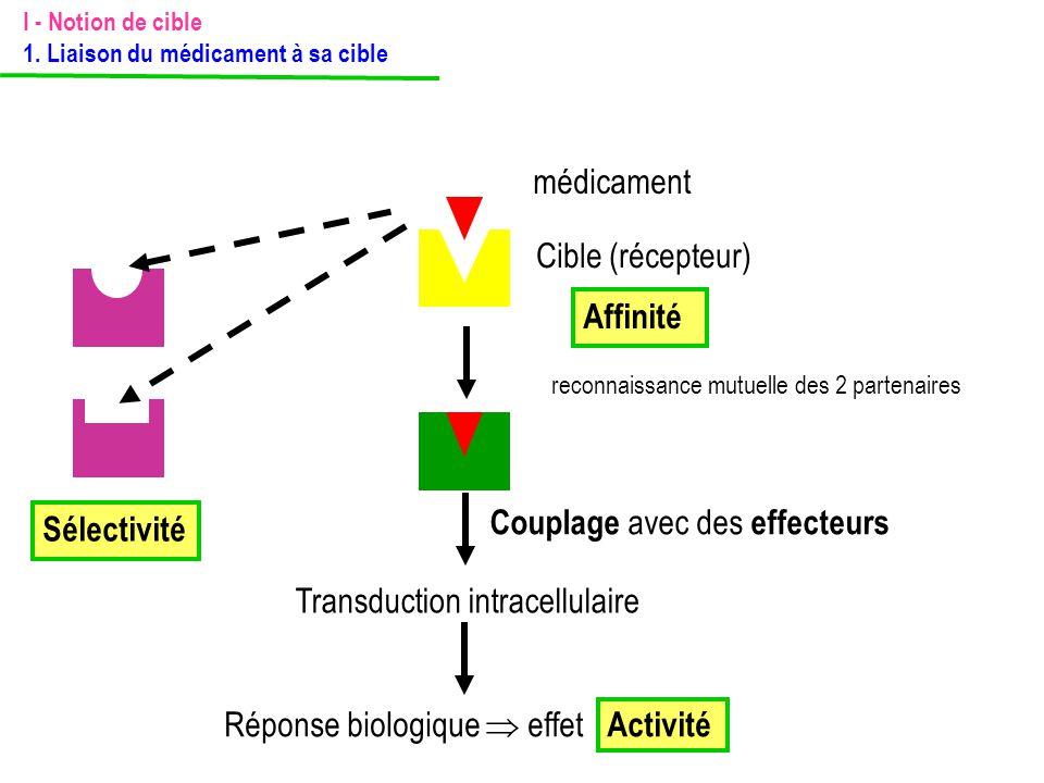 Sélectivité Transduction intracellulaire Réponse biologique  effet Activité Couplage avec des effecteurs Affinité Cible (récepteur) médicament reconn