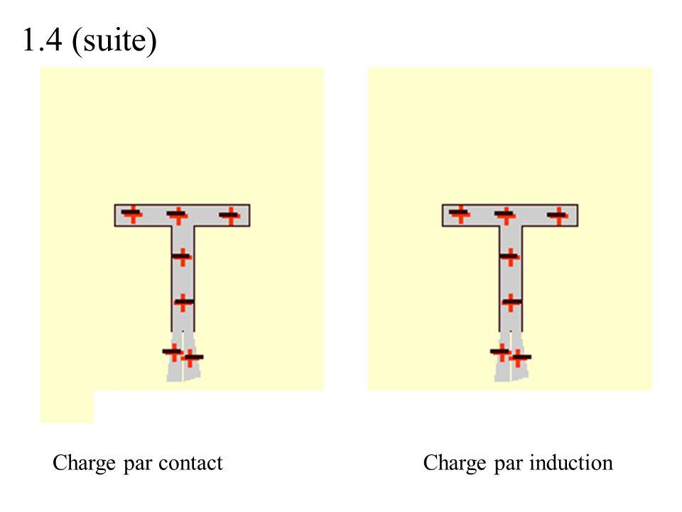 1.4 (suite) Charge par contactCharge par induction