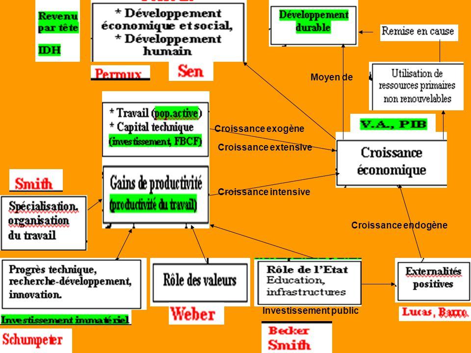 Moyen de Croissance extensive Croissance intensive Investissement public Croissance endogène Croissance exogène