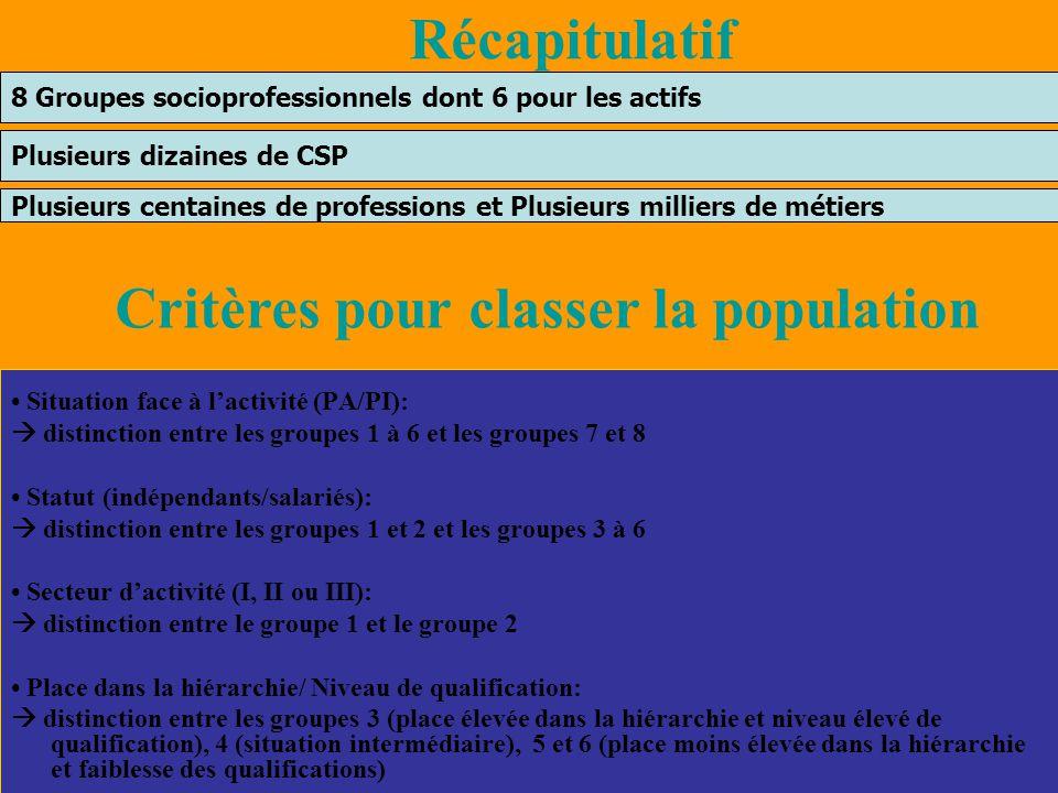 Situation face à l'activité (PA/PI):  distinction entre les groupes 1 à 6 et les groupes 7 et 8 Statut (indépendants/salariés):  distinction entre l