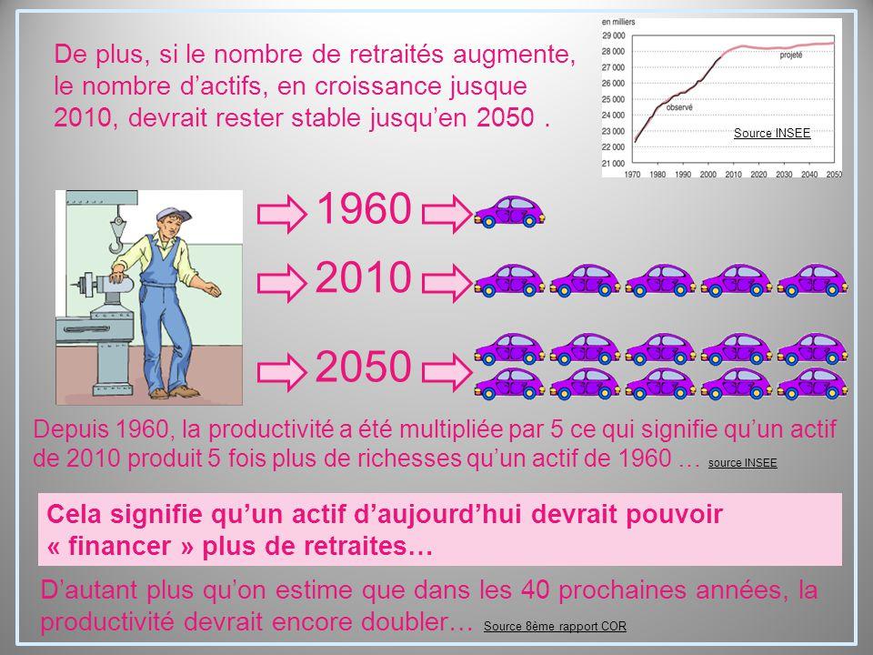 1960 2010 2050 Depuis 1960, la productivité a été multipliée par 5 ce qui signifie qu'un actif de 2010 produit 5 fois plus de richesses qu'un actif de 1960 … source INSEE source INSEE Cela signifie qu'un actif d'aujourd'hui devrait pouvoir « financer » plus de retraites… D'autant plus qu'on estime que dans les 40 prochaines années, la productivité devrait encore doubler… Source 8ème rapport COR Source 8ème rapport COR De plus, si le nombre de retraités augmente, le nombre d'actifs, en croissance jusque 2010, devrait rester stable jusqu'en 2050.