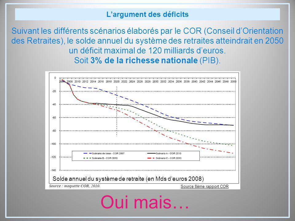 L'argument des déficits Suivant les différents scénarios élaborés par le COR (Conseil d'Orientation des Retraites), le solde annuel du système des retraites atteindrait en 2050 un déficit maximal de 120 milliards d'euros.