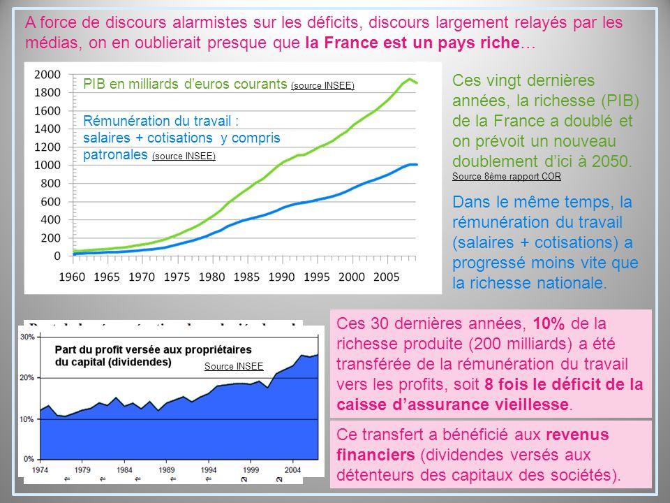 A force de discours alarmistes sur les déficits, discours largement relayés par les médias, on en oublierait presque que la France est un pays riche… Ces vingt dernières années, la richesse (PIB) de la France a doublé et on prévoit un nouveau doublement d'ici à 2050.