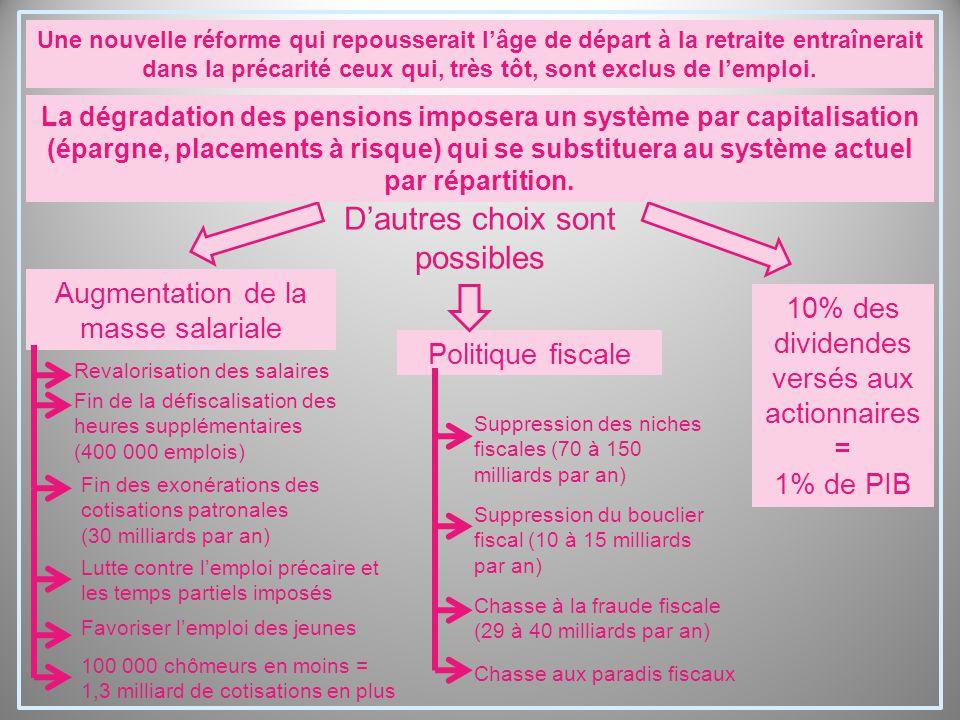 D'autres choix sont possibles Augmentation de la masse salariale Politique fiscale 10% des dividendes versés aux actionnaires = 1% de PIB Revalorisati
