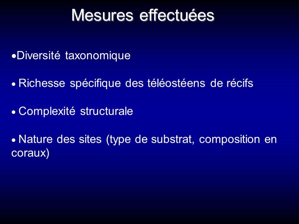 Mesures effectuées  Diversité taxonomique  Richesse spécifique des téléostéens de récifs  Complexité structurale  Nature des sites (type de substr