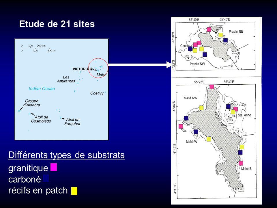 granitique carboné récifs en patch Etude de 21 sites Différents types de substrats
