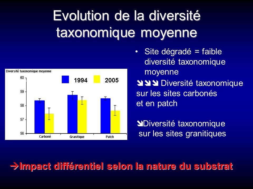 Evolution de la diversité taxonomique moyenne Site dégradé = faible diversité taxonomique moyenne 1994 2005  Diversité taxonomique sur les sites ca