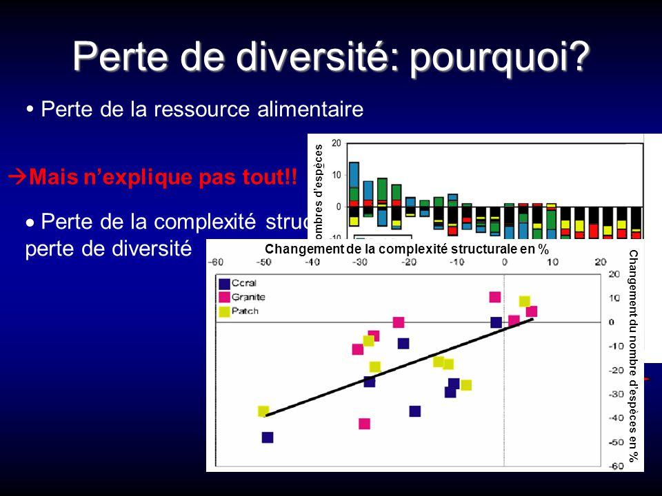 Perte de diversité: pourquoi?  Perte de la ressource alimentaire  Perte de la complexité structurale = raison principale de perte de diversité  Mai