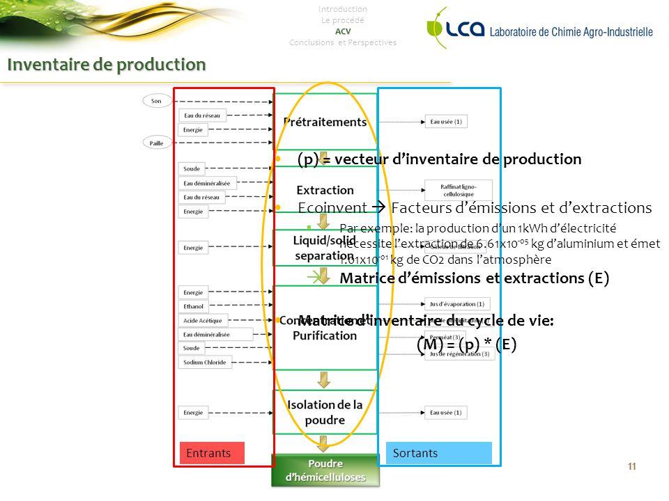 Inventaire de production 11 EntrantsSortants Introduction Le procédéACV Conclusions et Perspectives (p) = vecteur d'inventaire de production Ecoinvent  Facteurs d'émissions et d'extractions  Par exemple: la production d'un 1kWh d'électricité nécessite l'extraction de 6.61x10 -05 kg d'aluminium et émet 1.01x10 -01 kg de CO2 dans l'atmosphère  Matrice d'émissions et extractions (E) Matrice d'inventaire du cycle de vie: (M) = (p) * (E)