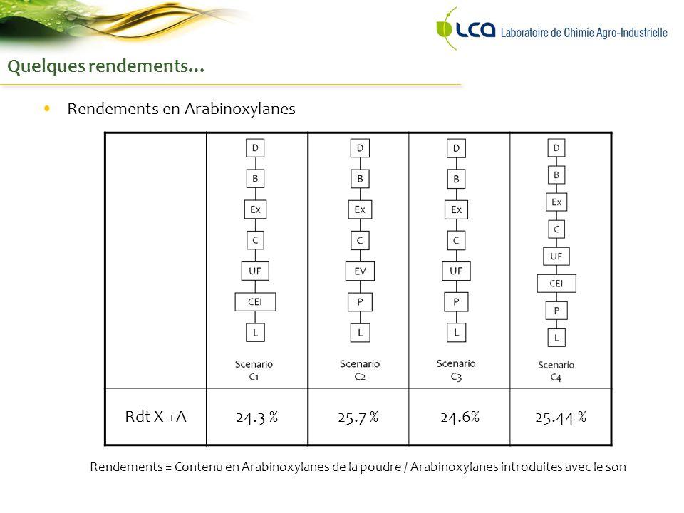 Quelques rendements… Rendements en Arabinoxylanes Rdt X +A24.3 %25.7 %24.6%25.44 % Rendements = Contenu en Arabinoxylanes de la poudre / Arabinoxylanes introduites avec le son