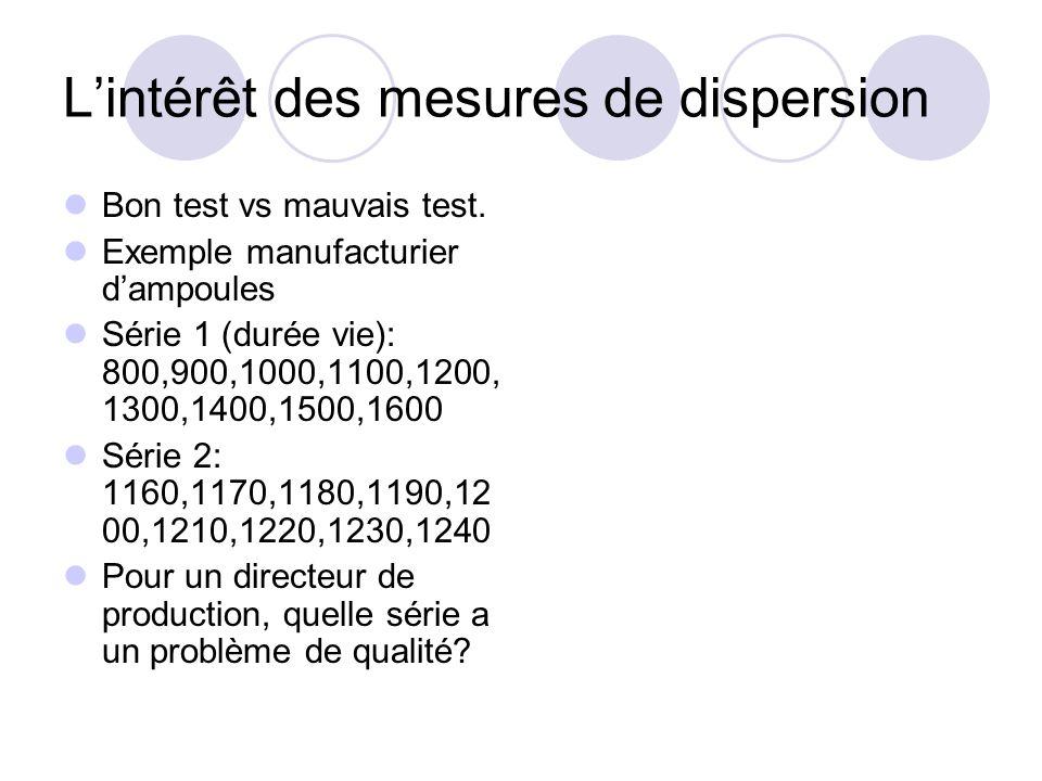 L'intérêt des mesures de dispersion Bon test vs mauvais test. Exemple manufacturier d'ampoules Série 1 (durée vie): 800,900,1000,1100,1200, 1300,1400,
