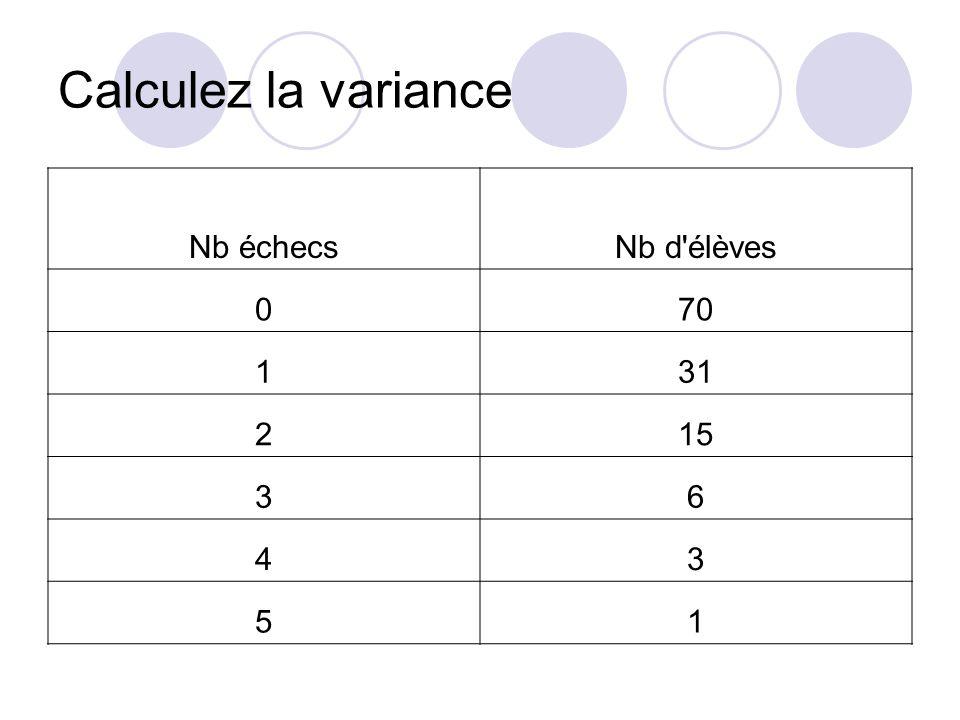 Calculez la variance Nb échecsNb d'élèves 070 131 215 36 43 51