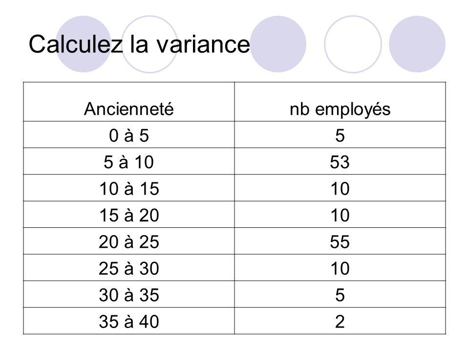 Calculez la variance Ancienneténb employés 0 à 55 5 à 1053 10 à 1510 15 à 2010 20 à 2555 25 à 3010 30 à 355 35 à 402