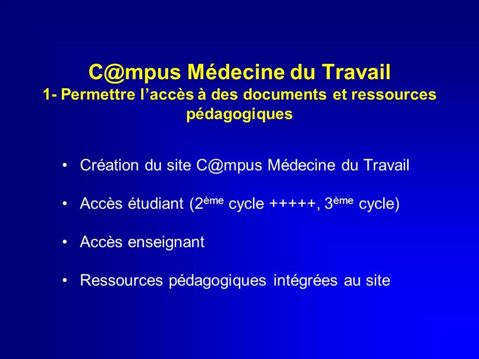 C@mpus Médecine du Travail 1- Permettre l'accès à des documents et ressources pédagogiques Création du site C@mpus Médecine du Travail Accès étudiant (2 ème cycle +++++, 3 ème cycle) Accès enseignant Ressources pédagogiques intégrées au site