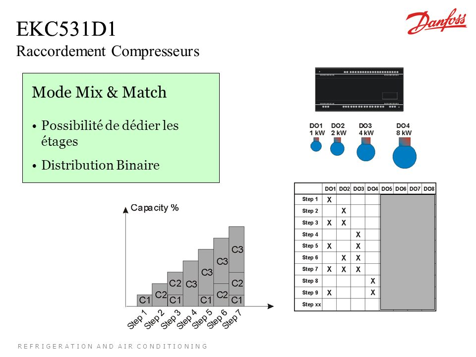R E F R I G E R A T I O N A N D A I R C O N D I T I O N I N G EKC531D1 Mode Mix & Match Possibilité de dédier les étages Distribution Binaire EKC531D1 Raccordement Compresseurs
