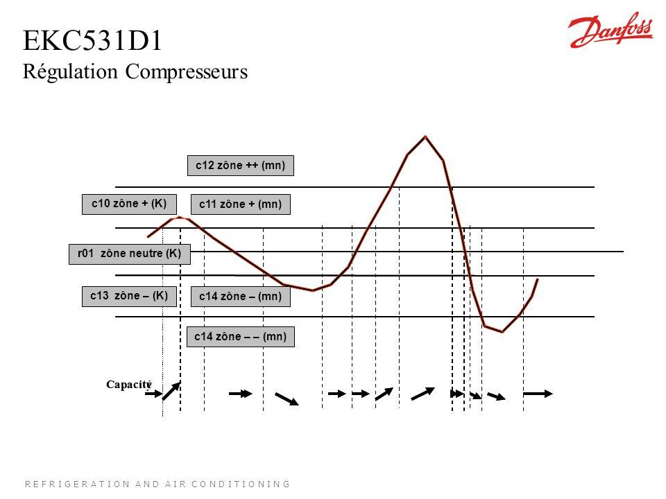 R E F R I G E R A T I O N A N D A I R C O N D I T I O N I N G EKC531D1 Régulation Compresseurs CapacityCapacité c10 zône + (K)c11 zône + (mn) r01 zône