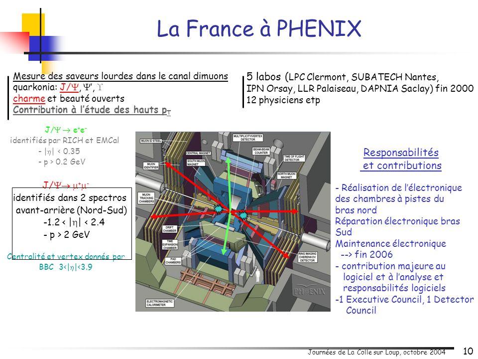 Journées de La Colle sur Loup, octobre 2004 10 5 labos ( LPC Clermont, SUBATECH Nantes, IPN Orsay, LLR Palaiseau, DAPNIA Saclay) fin 2000 12 physicien
