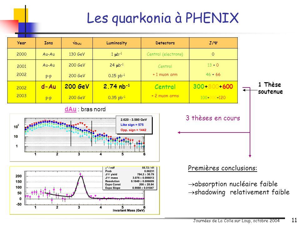 Journées de La Colle sur Loup, octobre 2004 11 YearIons  s NN LuminosityDetectorsJ/  2000Au-Au130 GeV1  b -1 Central (electrons)0 2001 Au-Au200 GeV