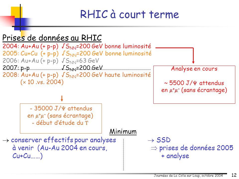 Journées de La Colle sur Loup, octobre 2004 12 Prises de données au RHIC 2004: Au+Au (+ p-p) √S NN =200 GeV bonne luminosité 2005: Cu+Cu (+ p-p) √S NN