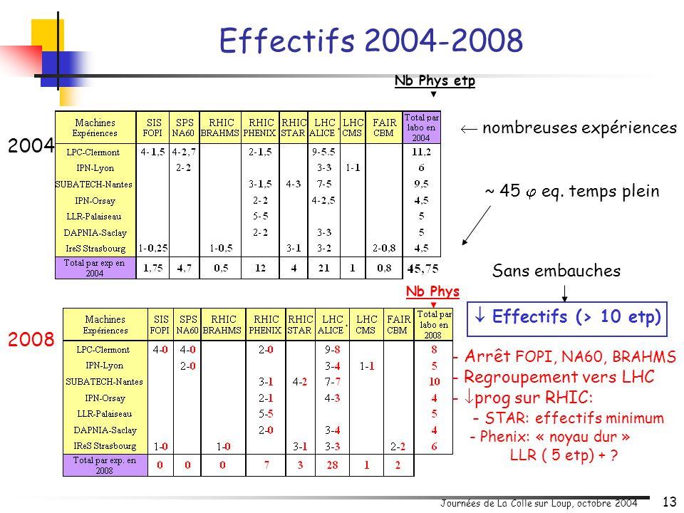 Journées de La Colle sur Loup, octobre 2004 13 2004 2008  nombreuses expériences ~ 45  eq. temps plein  Effectifs (> 10 etp) - Arrêt FOPI, NA60, BR