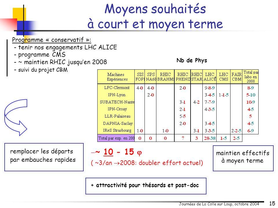 Journées de La Colle sur Loup, octobre 2004 15 remplacer les départs par embauches rapides  ~ 10 - 15  ( ~3/an  2008: doubler effort actuel) + attr
