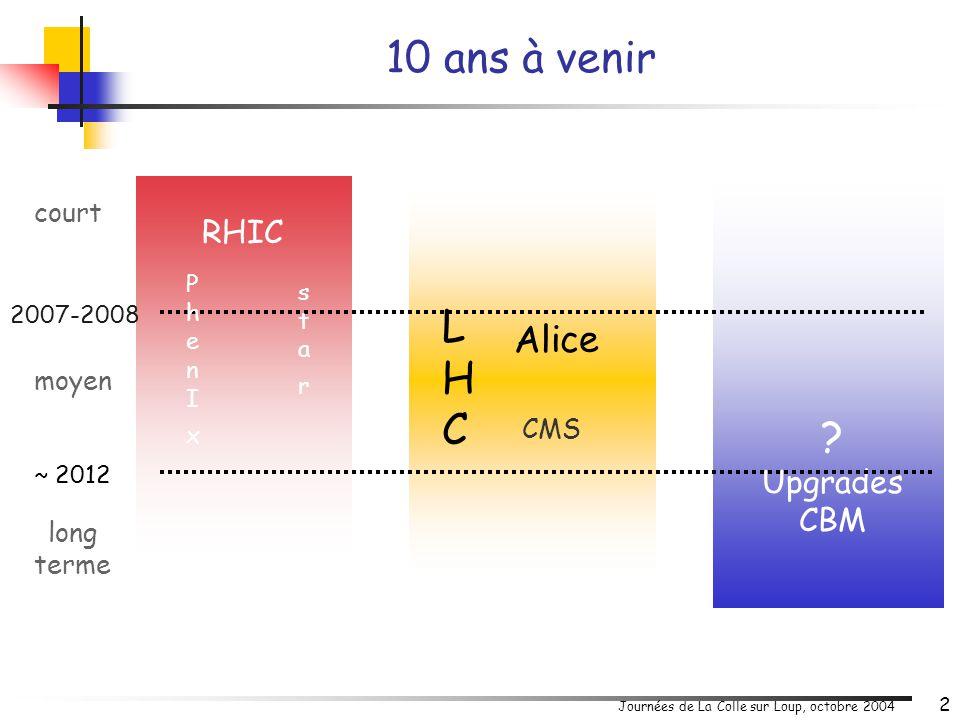 Journées de La Colle sur Loup, octobre 2004 13 2004 2008  nombreuses expériences ~ 45  eq.