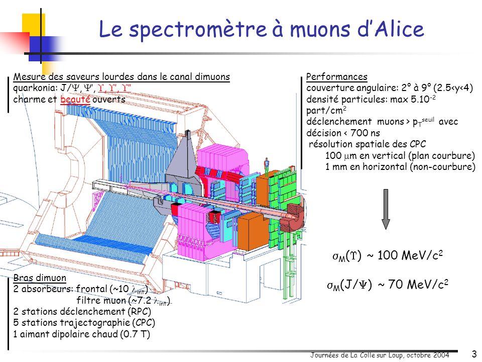 Journées de La Colle sur Loup, octobre 2004 4 trajectographie trigger Vo GMS + développement logiciels simulations, reconstruction, analyse, coord.