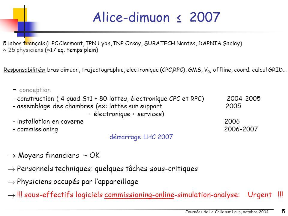 Journées de La Colle sur Loup, octobre 2004 6 ITS (Inner Tracking System) d'ALICE 39 cm 100 cm SDD SPD 44 cm SSD SSD : 2 couches de détecteurs silicium à micropistes double-face.