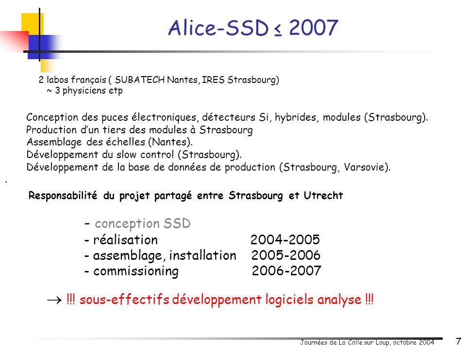 Journées de La Colle sur Loup, octobre 2004 18 Trajectrographe Silicium dans dipôle magnétique Capteurs monolithiques à pixels actifs (CMOS) Développée depuis 1999 à Strasbourg Programme R&D (IRES-LEPSI) Actuellement: 1 labo (IRES Strasbourg) 2 physiciens (1etp) Futur: .