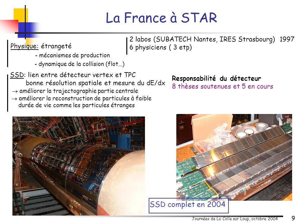 Journées de La Colle sur Loup, octobre 2004 10 5 labos ( LPC Clermont, SUBATECH Nantes, IPN Orsay, LLR Palaiseau, DAPNIA Saclay) fin 2000 12 physiciens etp Responsabilités et contributions Mesure des saveurs lourdes dans le canal dimuons quarkonia: J/ ,  ',  charme et beauté ouverts Contribution à l'étude des hauts p T J/   e + e – identifiés par RICH et EMCal - |  | < 0.35 - p > 0.2 GeV J/   +  - identifiés dans 2 spectros avant-arrière (Nord-Sud) -1.2 < |  | < 2.4 - p > 2 GeV Centralité et vertex donnés par BBC 3<|  |<3.9 - Réalisation de l'électronique des chambres à pistes du bras nord Réparation électronique bras Sud Maintenance électronique --> fin 2006 - contribution majeure au logiciel et à l'analyse et responsabilités logiciels -1 Executive Council, 1 Detector Council La France à PHENIX