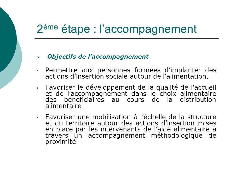 2 ème étape : l'accompagnement  Objectifs de l'accompagnement Permettre aux personnes formées d'implanter des actions d'insertion sociale autour de l'alimentation.