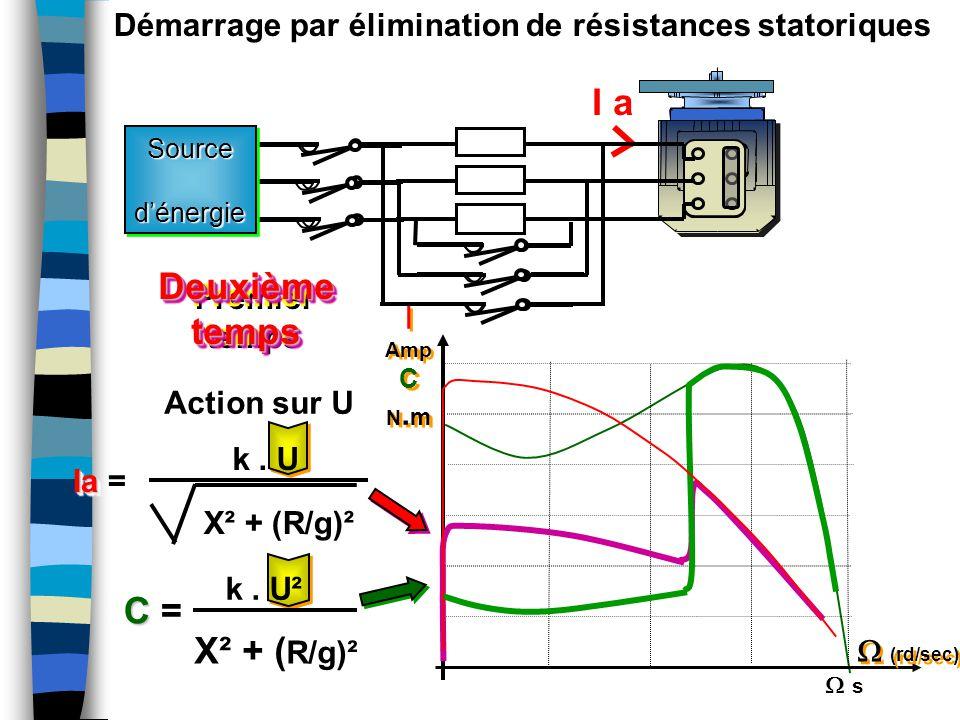 Action sur U I a k. U² X² + ( R/g)² C C = k. U X² + (R/g)² Ia Ia = Démarrage par élimination de résistances statoriques Premier temps Premier temps De
