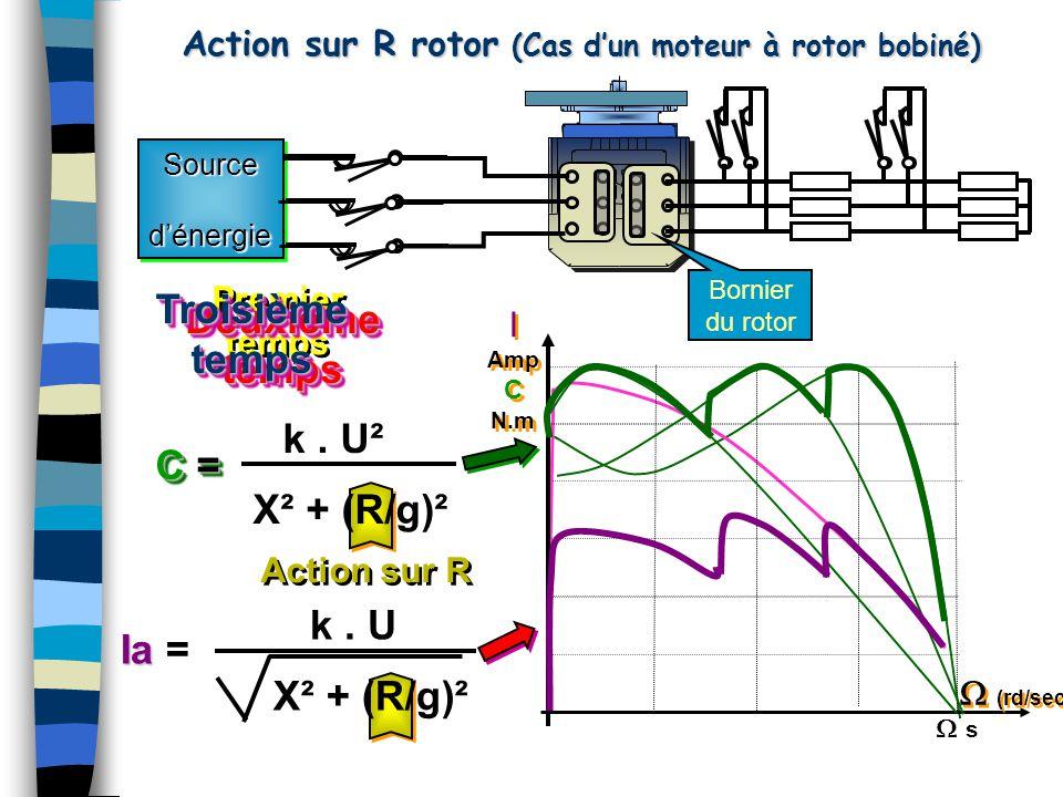 Action sur R Action sur R rotor (Cas d'un moteur à rotor bobiné) I Amp C N.m I Amp C N.m  (rd/sec) k. U X² + (R/g)² Ia Ia = k. U² X² + (R/g)² C=C =C=