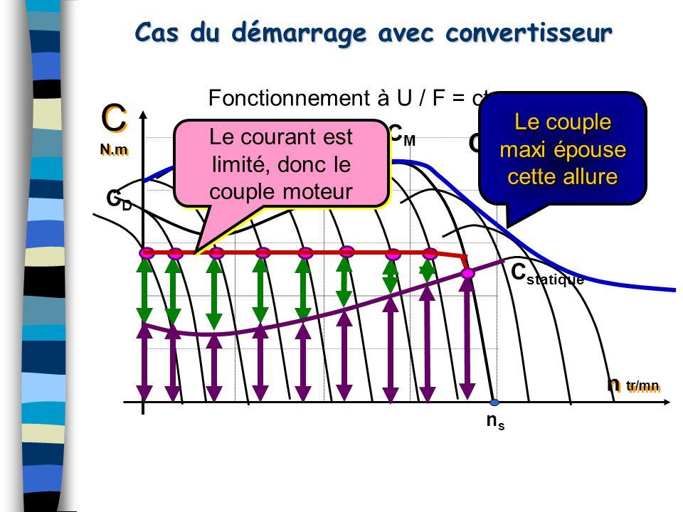 Cas du démarrage avec convertisseur C N.m C N.m n tr/mn CDCD CMCM nsns Fonctionnement à U / F = cte CCJ C M = C St + J dw /dt Le courant est limité, d
