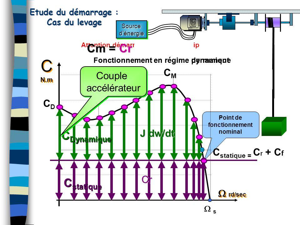 Etude du démarrage cas d'un ventilateur C N.m C N.m  rd/sec CDCD CMCM  s s C Dynamique C statique Couple accélérateur Couple accélérateur Point de fonctionnement en régime permanent Attention démarrage au prochain clip Cm = Cr + J dw/dt I moteur I démarrage Fonctionnement en régime dynamique Fonctionnement en régime permanent Cr J dw/dt Sourced'énergieSourced'énergie I emploi