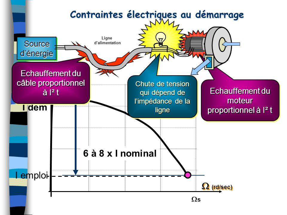 Contraintes électriques au démarrage Sourced'énergieSourced'énergie I Amp I Amp  (rd/sec) Echauffement du moteur proportionnel à I² t I dem 6 à 8 x I