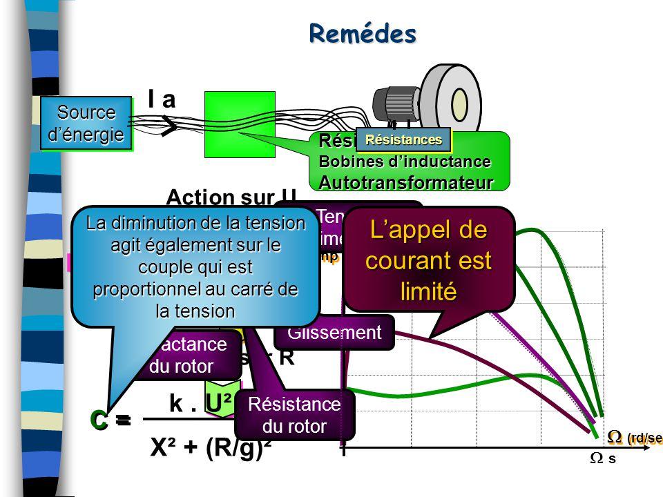 Action sur R Action sur URemédesSourced'énergieSourced'énergie I Amp I Amp  (rd/sec) k. U X² + (R/g)² Ia= Ia = k. U² X² + (R/g)² C = Résistances Bobi