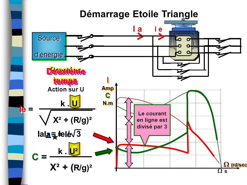 Action sur U Sourced'énergieSourced'énergie I Amp C N.m I Amp C N.m  (rd/sec) I a k. U² X² + ( R/g)² C C = k. U X² + (R/g)² Ie Ie = Premier temps Pre