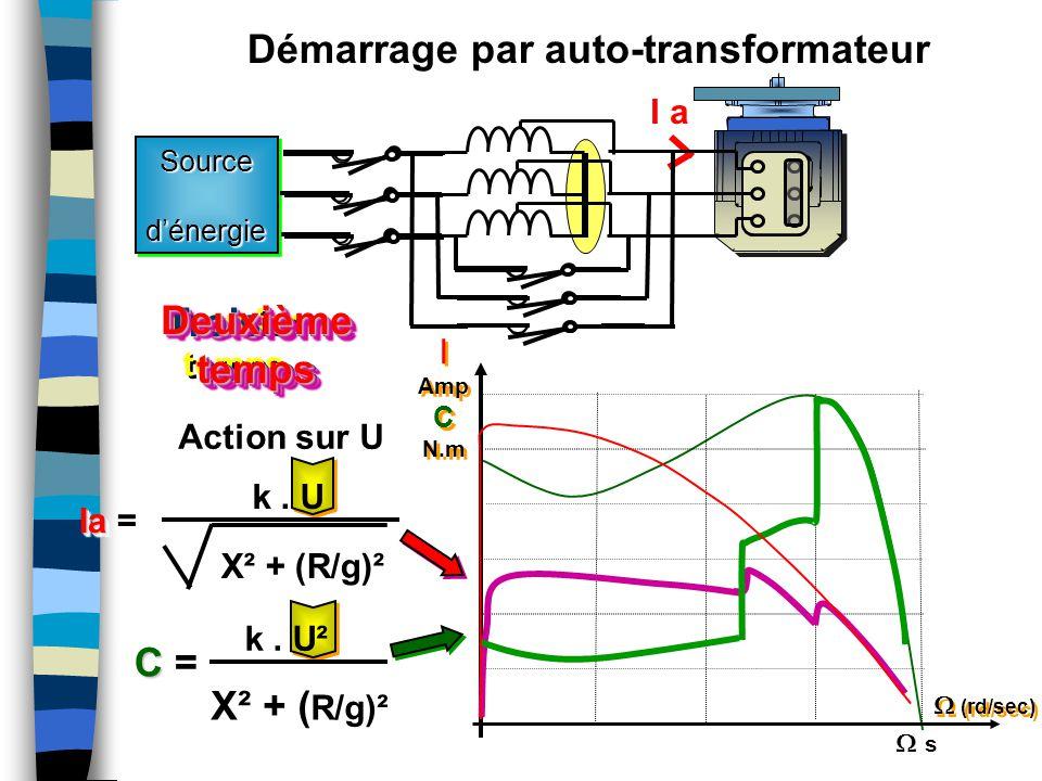 Premier temps Premier temps Action sur U Sourced'énergieSourced'énergie I Amp C N.m I Amp C N.m  (rd/sec) I a k. U² X² + ( R/g)² C C = k. U X² + (R/g