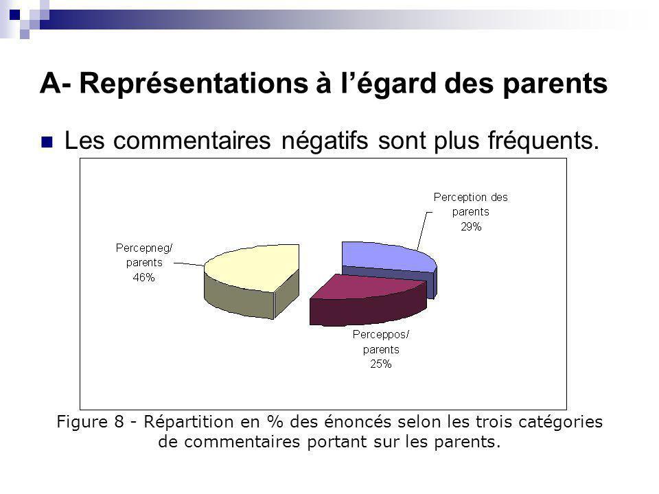 A- Représentations à l'égard des parents Les commentaires négatifs sont plus fréquents.