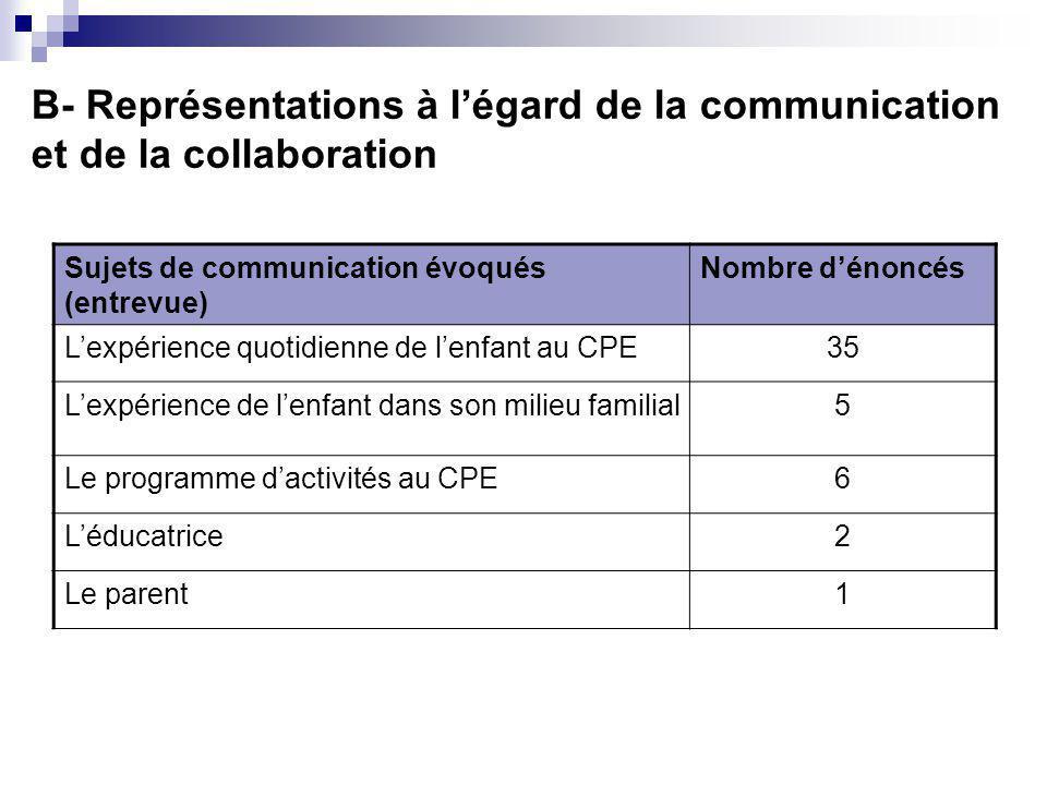 B- Représentations à l'égard de la communication et de la collaboration Sujets de communication évoqués (entrevue) Nombre d'énoncés L'expérience quotidienne de l'enfant au CPE35 L'expérience de l'enfant dans son milieu familial5 Le programme d'activités au CPE6 L'éducatrice2 Le parent1