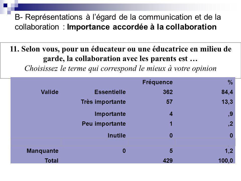 11. Selon vous, pour un éducateur ou une éducatrice en milieu de garde, la collaboration avec les parents est … Choisissez le terme qui correspond le