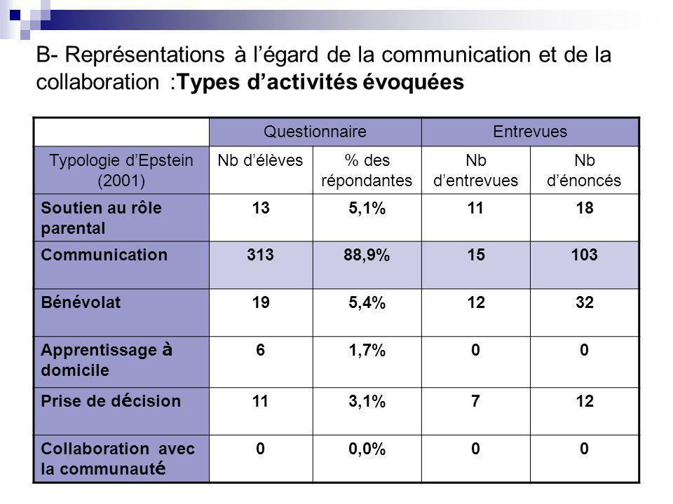 QuestionnaireEntrevues Typologie d'Epstein (2001) Nb d'élèves% des répondantes Nb d'entrevues Nb d'énoncés Soutien au rôle parental 135,1%1118 Communication31388,9%15103 Bénévolat195,4%1232 Apprentissage à domicile 61,7%00 Prise de d é cision 113,1%712 Collaboration avec la communaut é 00,0%00 B- Représentations à l'égard de la communication et de la collaboration :Types d'activités évoquées
