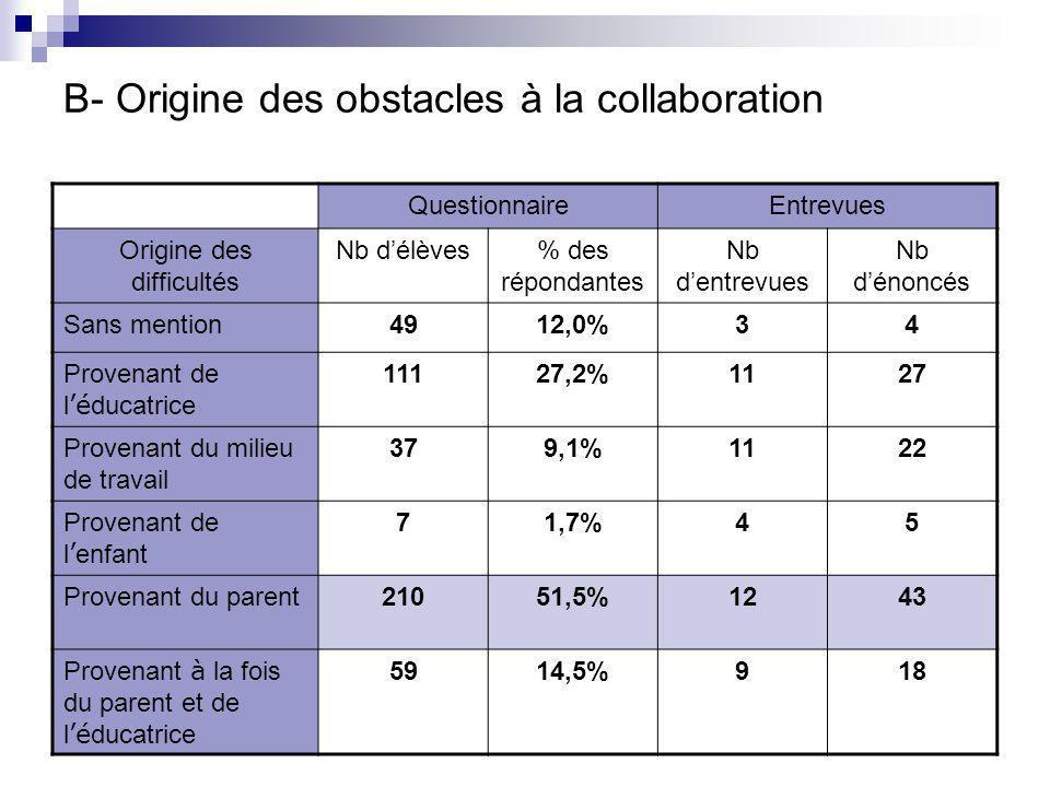 B- Origine des obstacles à la collaboration QuestionnaireEntrevues Origine des difficultés Nb d'élèves% des répondantes Nb d'entrevues Nb d'énoncés Sans mention4912,0%34 Provenant de l 'é ducatrice 11127,2%1127 Provenant du milieu de travail 379,1%1122 Provenant de l ' enfant 71,7%45 Provenant du parent21051,5%1243 Provenant à la fois du parent et de l 'é ducatrice 5914,5%918
