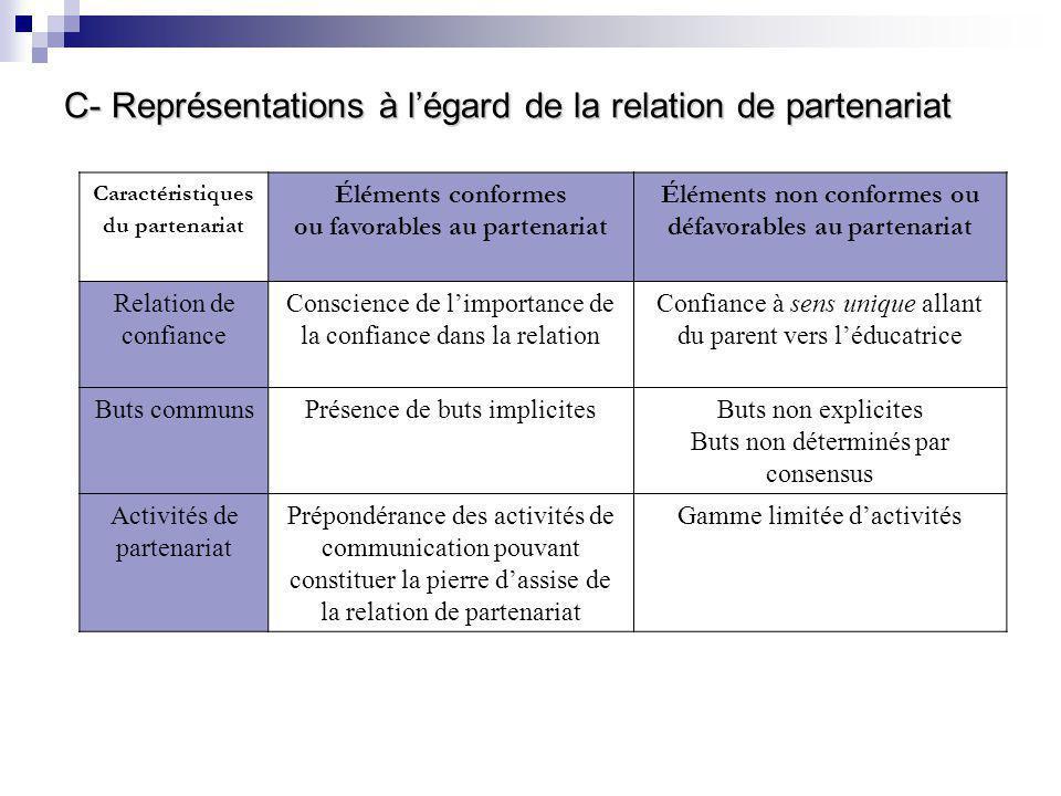 C- Représentations à l'égard de la relation de partenariat Caractéristiques du partenariat Éléments conformes ou favorables au partenariat Éléments non conformes ou défavorables au partenariat Relation de confiance Conscience de l'importance de la confiance dans la relation Confiance à sens unique allant du parent vers l'éducatrice Buts communsPrésence de buts implicitesButs non explicites Buts non déterminés par consensus Activités de partenariat Prépondérance des activités de communication pouvant constituer la pierre d'assise de la relation de partenariat Gamme limitée d'activités