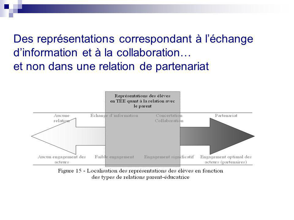 Des représentations correspondant à l'échange d'information et à la collaboration… et non dans une relation de partenariat
