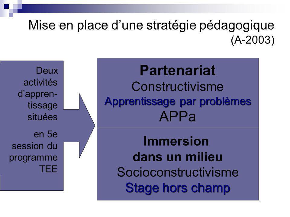 Mise en place d'une stratégie pédagogique (A-2003) Une stratégie s'inscrivant dans le paradigme de l'apprentissage Partenariat Constructivisme Apprentissage par problèmes APPa Immersion dans un milieu Socioconstructivisme Stage hors champ Deux activités d'appren- tissage situées en 5e session du programme TEE